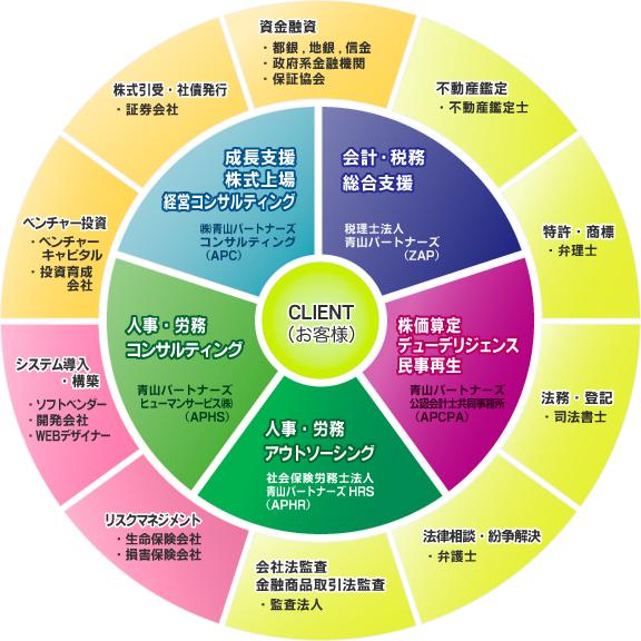 業務ネットワーク