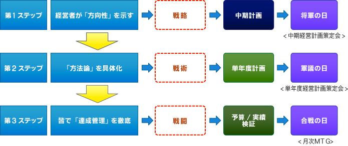 サービスフレームワーク